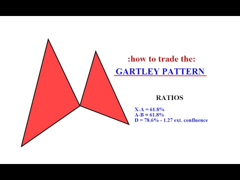 Forex Trading - Gartley pattern tutorial ( live trading example )