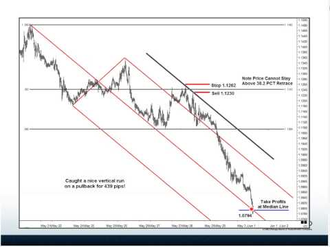 CME   Identifying High Probability Forex Trades Using Median Lines, Trend Lines & Fibonacci Retracem