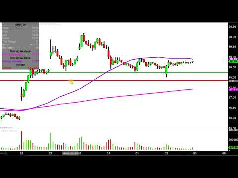 Advanced Micro Devices, Inc. - AMD Stock Chart Technical Analysis for 08-02-18