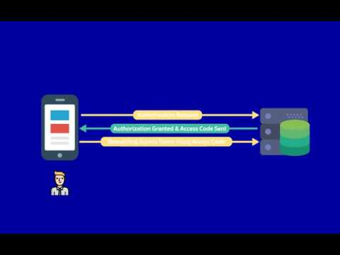 Intro To Access Code And Access Token