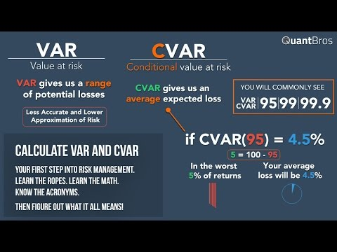 Calculating VAR and CVAR in Excel in Under 9 Minutes - YouTube
