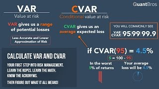 Calculating VAR and CVAR in Excel in Under 9 Minutes