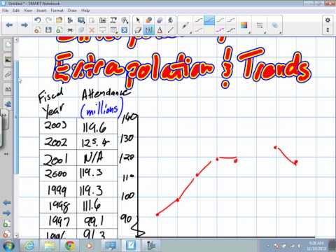 Interpolation, Extrapolation and Trends Grade 9 Acaedmic Lesson 2 4 11 19 13