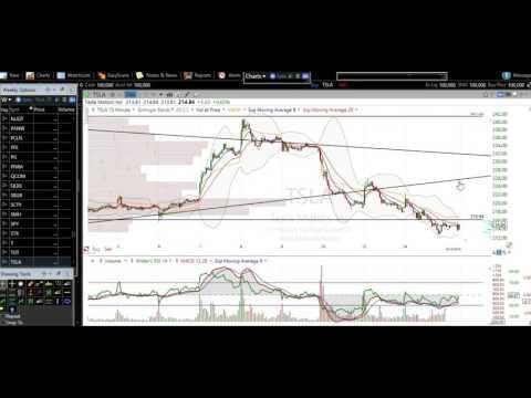Stock Market Stock Chart Technical Analysis AAPL TSLA NFLX AMZN TWTR GPRO GILD