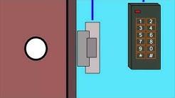 Basics of Access Control