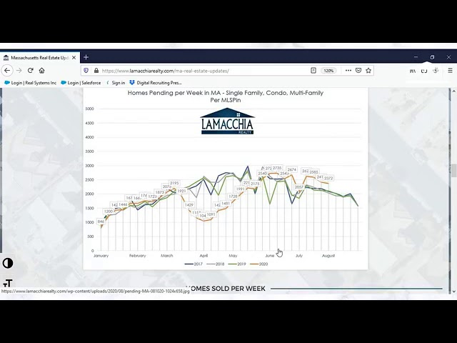 MA Real Estate Updates   8/10/2020