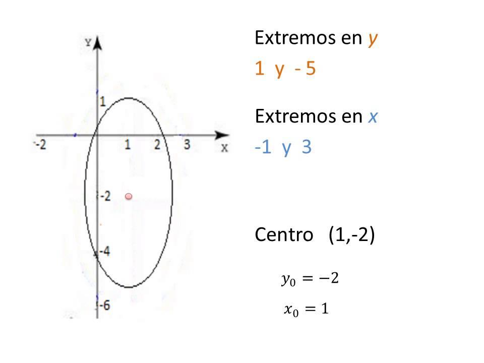 Ecuaci n elipse vertical con centro diferente al origen for Significado de fuera
