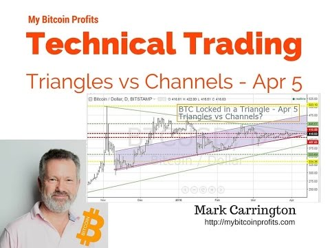 Will Bitcoin Break Out the Trading Triangle?