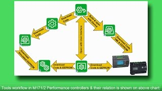 How to create new project in SoMachine HVAC V2, M171/2 on Performance  Controllers by Schneider Electric