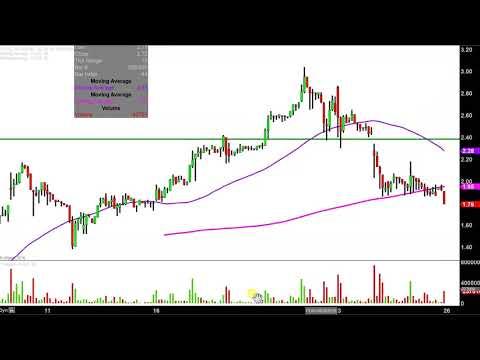 nFüsz, Inc. - FUSZ Stock Chart Technical Analysis for 04-25-18