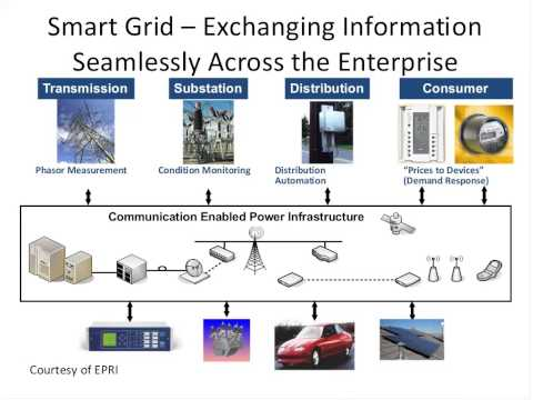 Smart Grid Basics and Financing the Next Wave of Smart Grid Investments