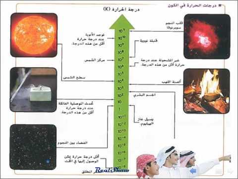 فيزياء الوحدة 12 الطاقة الحرارية الدرس الأول درجة الحرارة Youtube