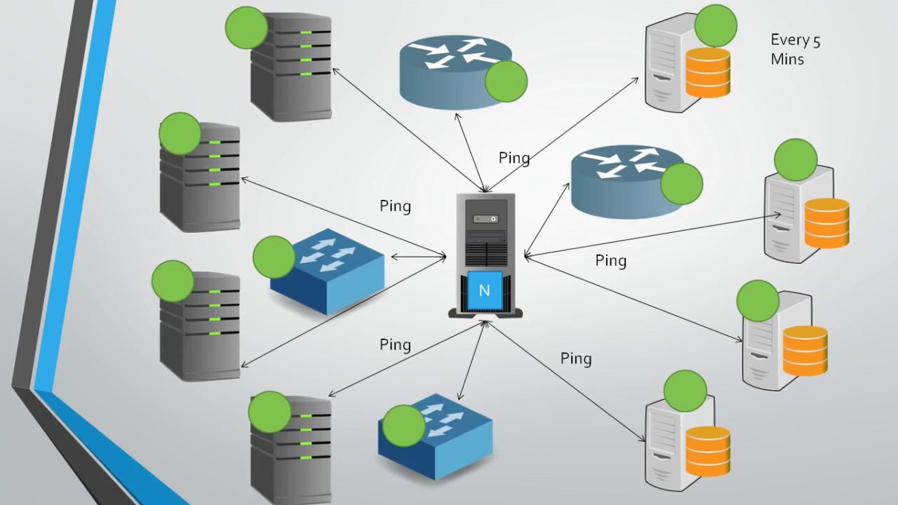 hight resolution of nagios introduction