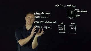 OWASP Top 10: Sensitive Data Exposure