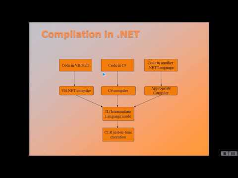 DOT NET FRAMEWORK EXPLAINED