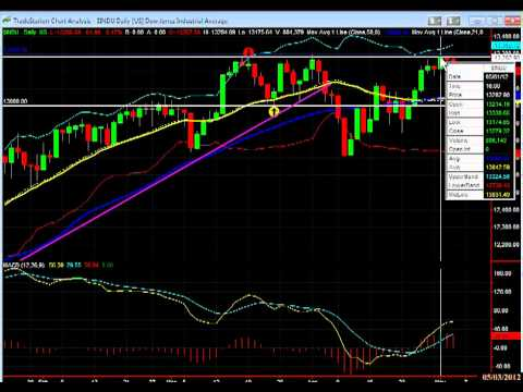 Stock Market Today: Dow Jones - May 3, 2012