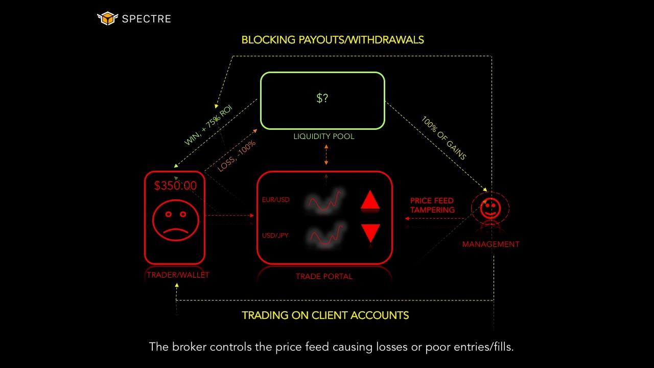 Binary options us regulation