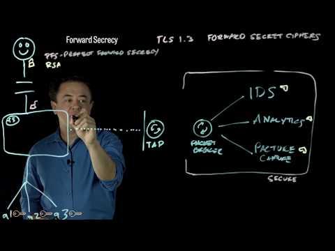 SSL Visibility: The Ultimate Passive Inspection Architecture
