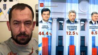 Москва недовольна: украинцы неправильно проголосовали