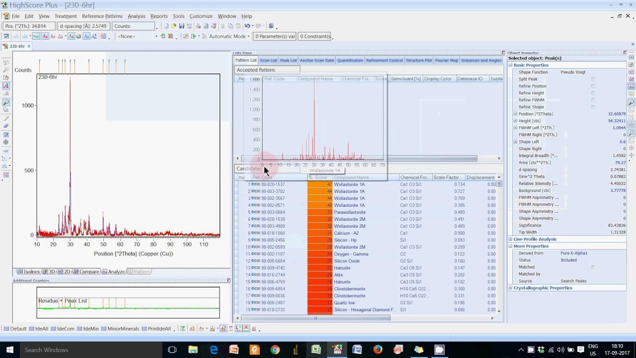 XRD Analysis for Phase Determination using X'Pert HighScore Plus