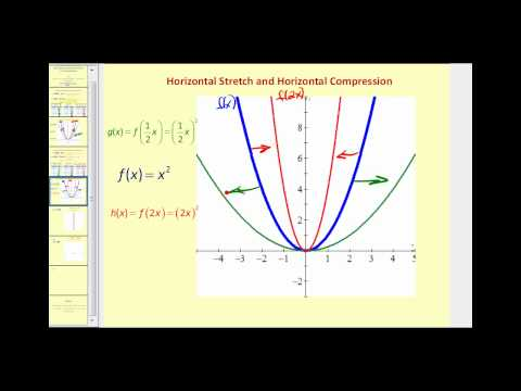 Function Transformations:  Horizontal and Vertical Stretches and Compressions