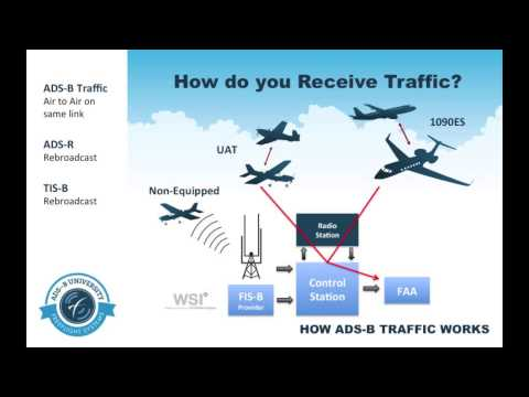 Chapter 3: How Traffic Works with ADS-B