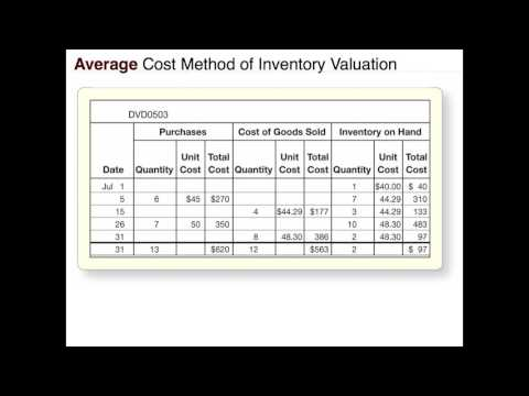 Inventory and Cost of Goods Sold: Weighted Average