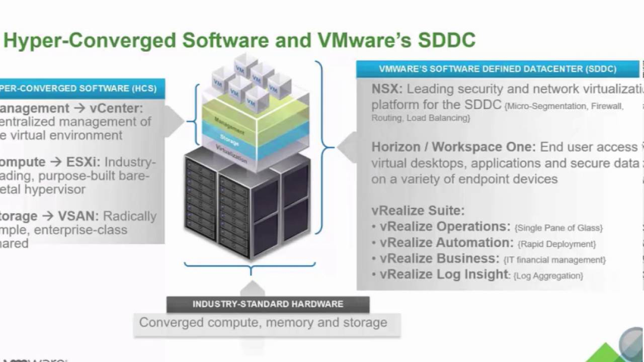 Technical Sales 201 - VSAN Overview STUOMEY