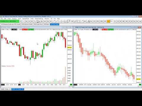 Daytrading the Futures Markets Using Tick Charts, Heikin Ashi Candlesticks, and Fib