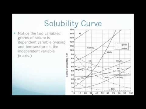 Podcast - Solubility Curve - Youtube