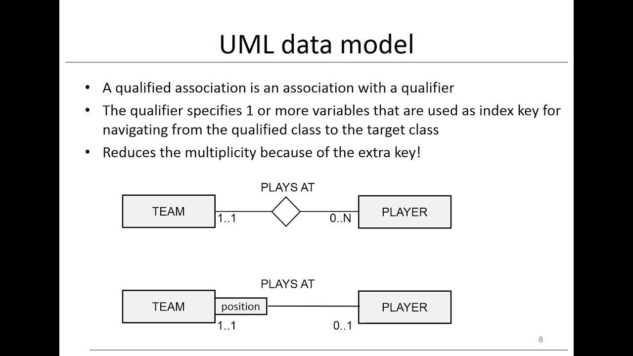 Chapter 3: Data models - UML model - YouTube