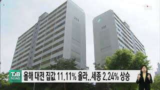 올해 대전 집값 11.…