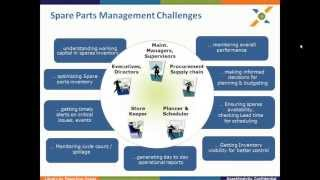 Session content: 1. analyze spare part requirement for upcoming pm's 2. parts criticality ranking and optimizing inventory level of 3. abc ...