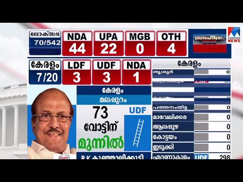 കേരളത്തില് യുഡിഎഫിന് മേല്ക്കൈ |Election Result