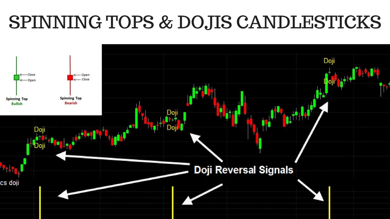 Candlestick Patterns | Top 13 Patterns Explained, Analysis