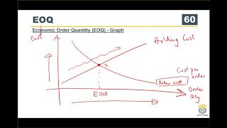 ACCA F9 Course Working Capital Management 03 Inventory Management by EOQ