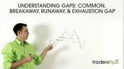 Understanding Gaps: Common, Breakaway, Runaway, and Exhaustion Gap