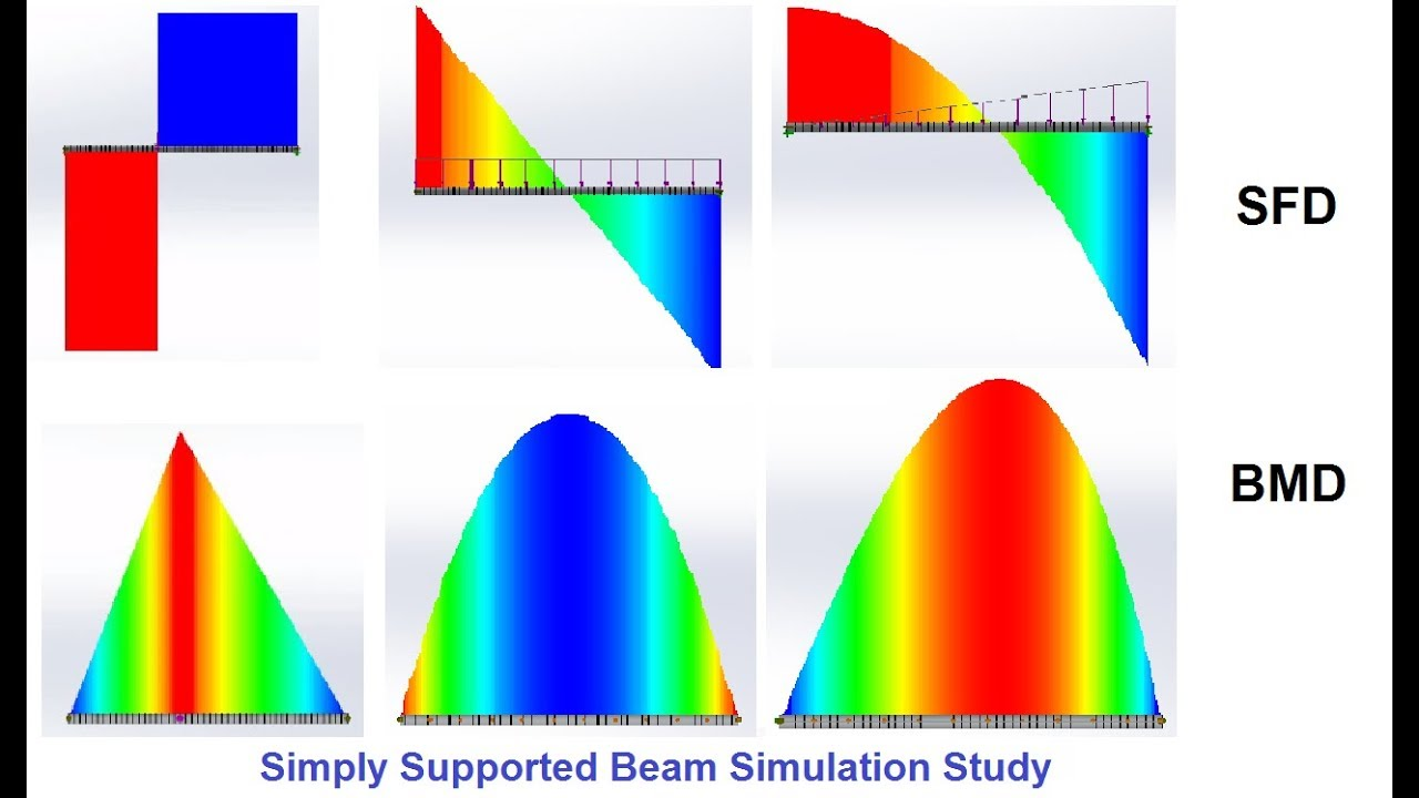 Simply Supported Beam Simulation Study In Solidworks For Shear Force Calculating Bending Moments Drawing A Moment Diagram Video And