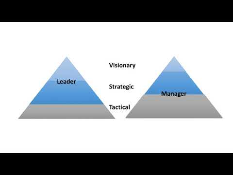 HBR Review What Leaders Really Do