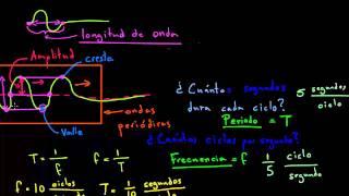 Amplitud, periodo, longitud de onda y frecuencia de ondas periódicas