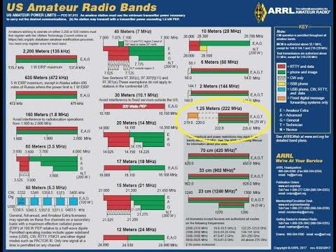 1.25 Meters, 220Mhz Ham Band, What Is It? Who Uses It? Amateur Radio