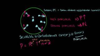 İdeal Gaz Denklemi:  PV = nRT (Kimya)