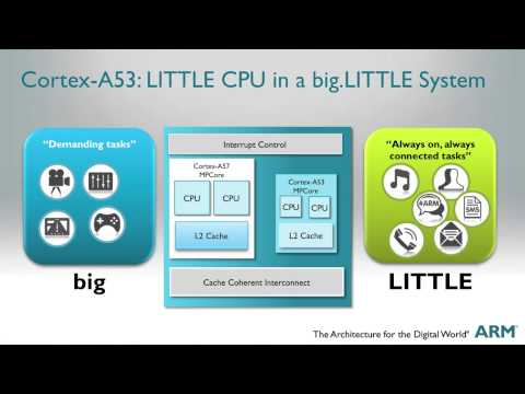 Brian Jeff highlights the ARM® Cortex™-A53 processor,