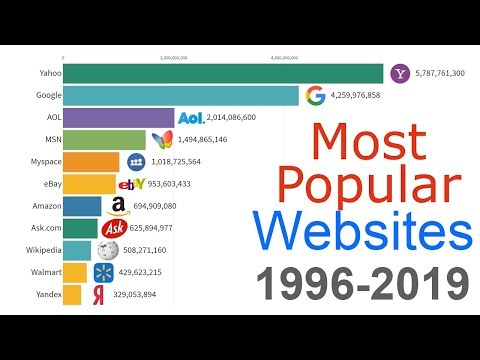 Most Popular Websites 1996 - 2019