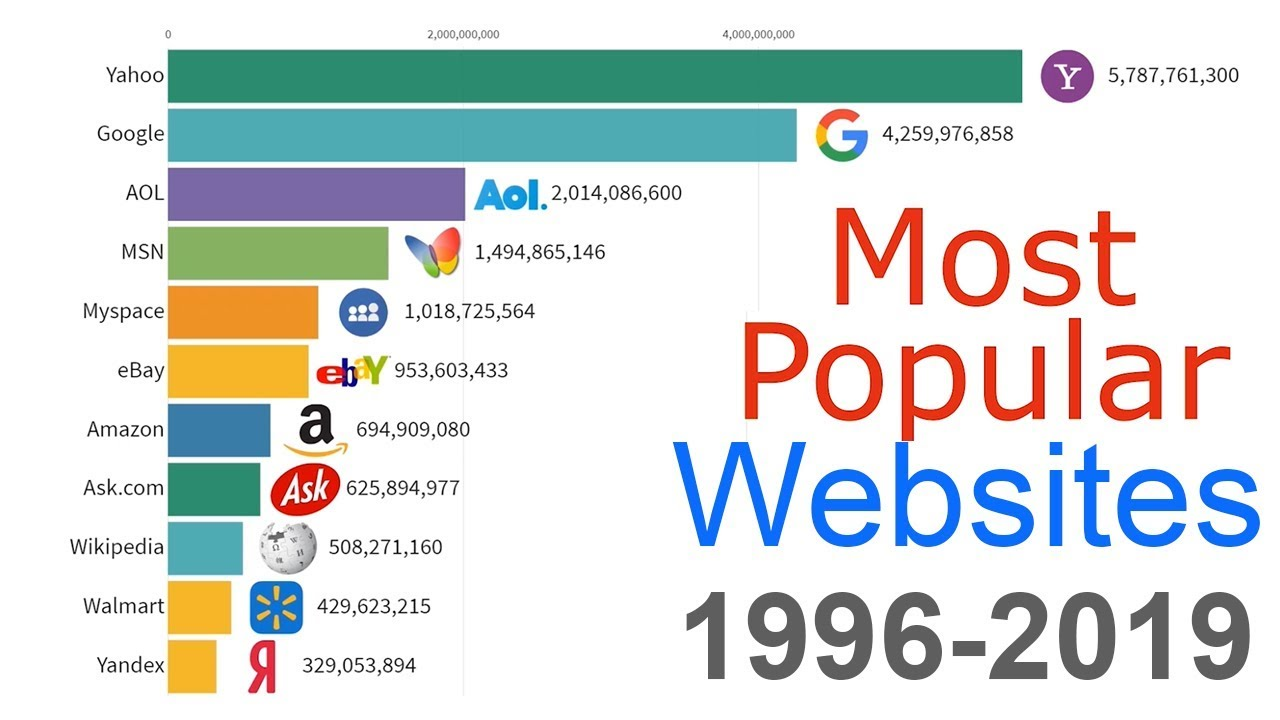 Most Popular Websites 1996 2019 Youtube
