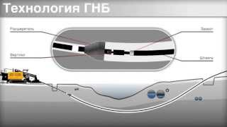 Горизонтально направленное бурение(Горизонтально направленное бурение - это современный и очень выгодный способ бестраншейного бурения скваж..., 2013-06-14T16:25:18.000Z)