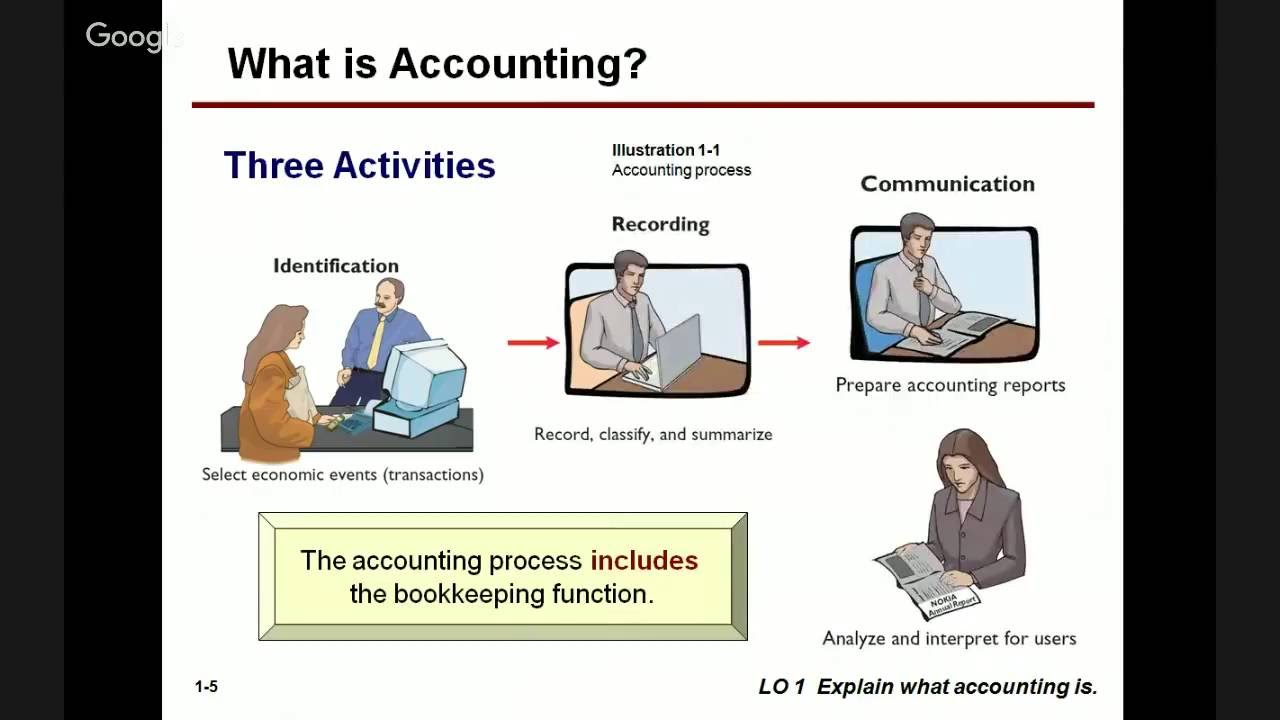 Basic Accounting Principles in Urdu Language One Session