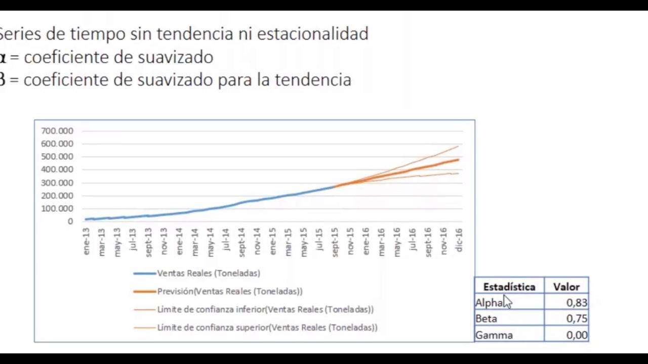 Herramienta de Previsión de Excel 2016. Modelos matemáticos. - YouTube