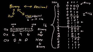 Binary, Hexadecimal, Octal conversion