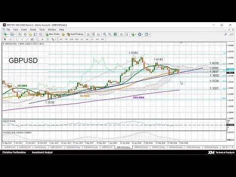 Technical Analysis: 09/03/2018 - GBPUSD sheds neutral/bearish bias in short-term